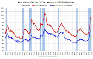 Unemployment Part Time