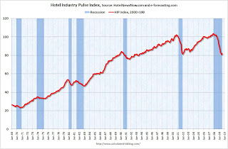 Hotel Industry Pulse Index