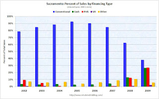 Sales by Financing Type