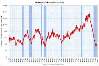 New Home Sales and Recessions