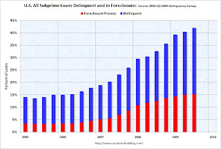 MBA Suprime Delinquency and Foreclosure Rates