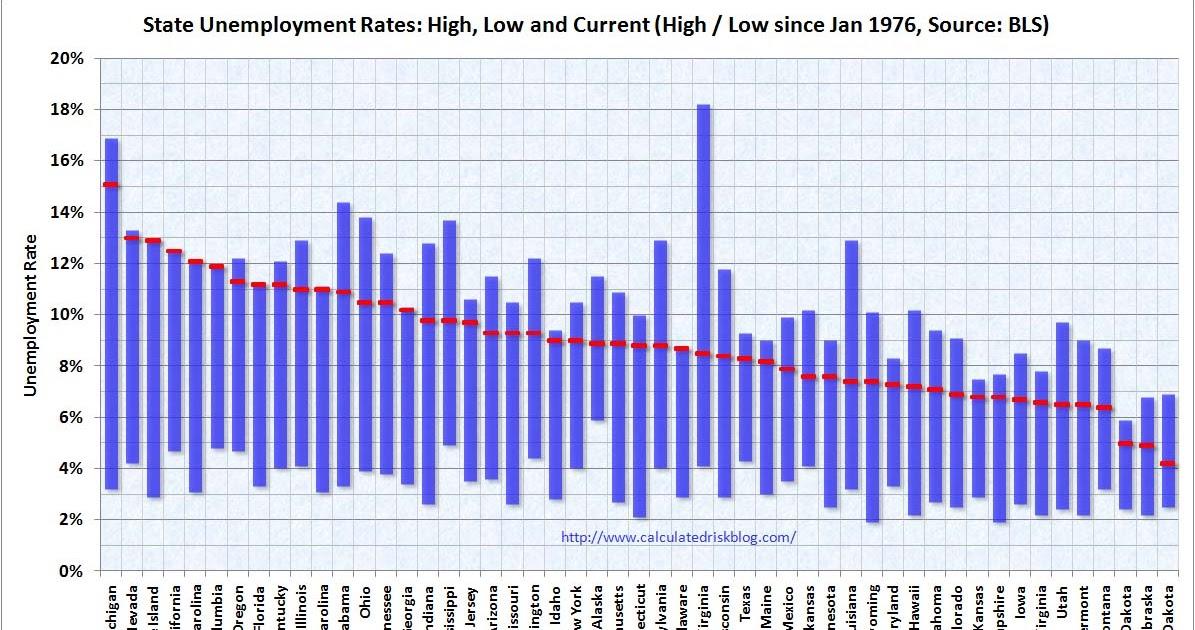 Unemployment Rate Calculator