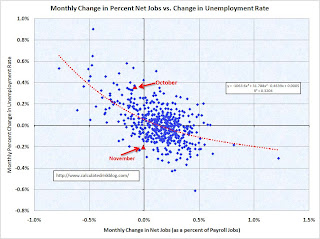 Unemployment Net Jobs Monthly