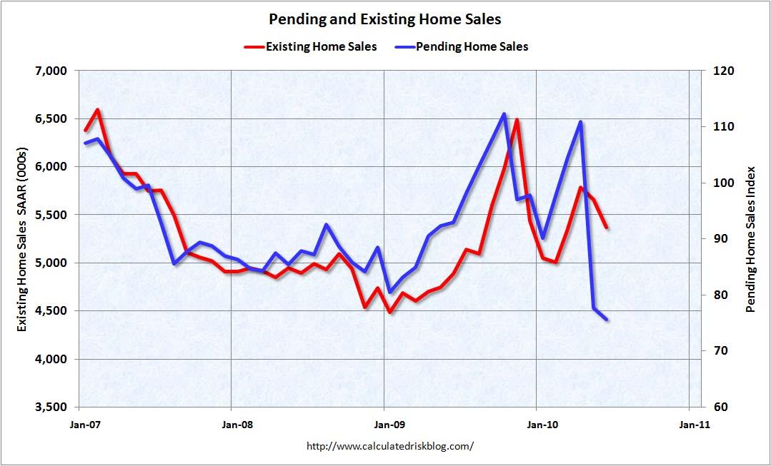 In attesa e vendite domestiche attuali giugno 2010