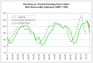 Home sales: Pending vs. Closed
