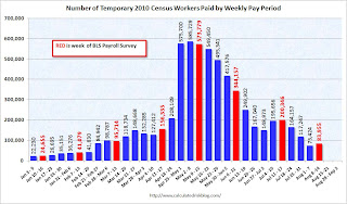 Census workers per week