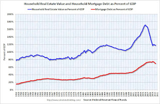 Household Real Estate Assets per cent GDP