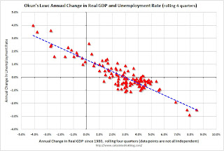 Real GDP and Unemployment Rate