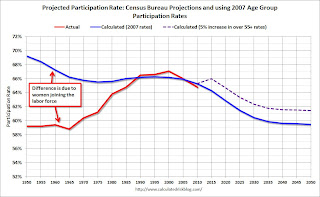 Labor Force Participation rate Projected