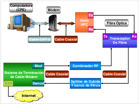 Hybrid Fibre Coaxial