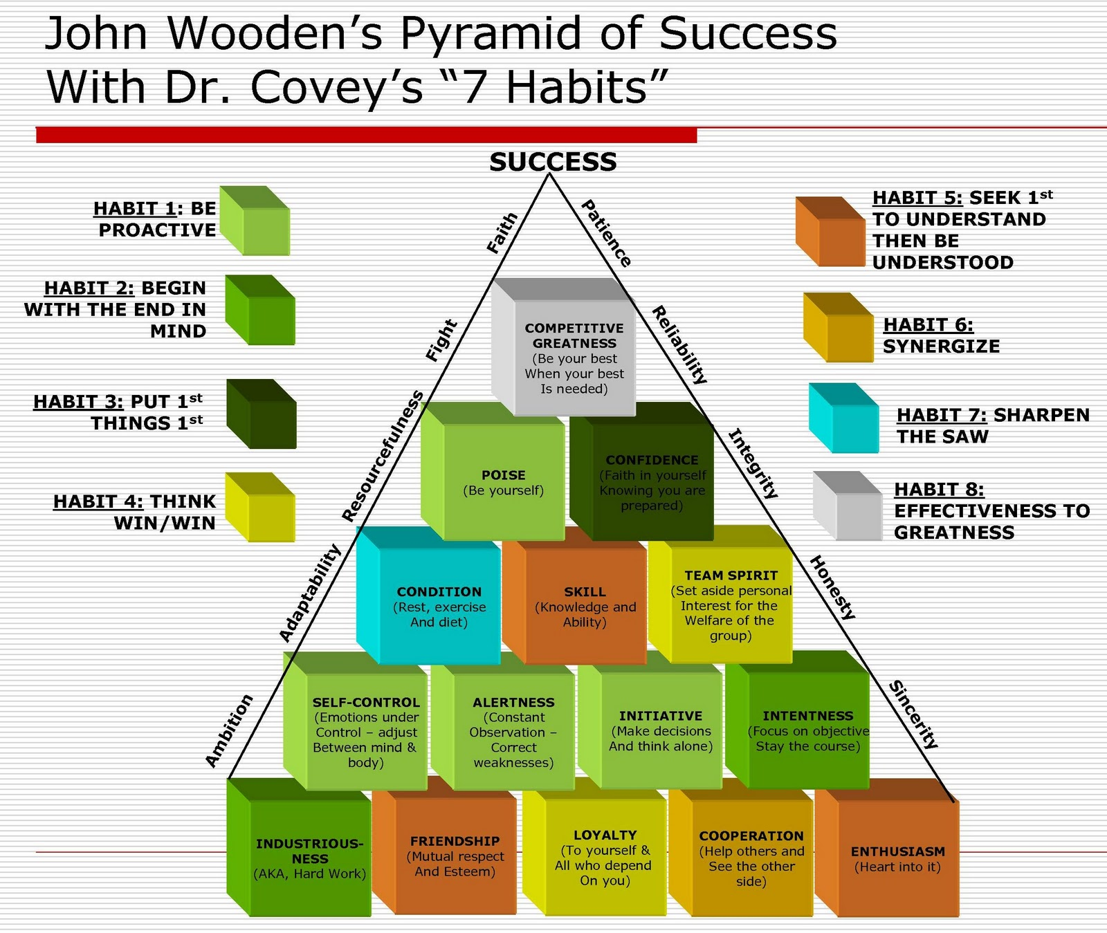 Path Of A Leader Less Is More The 7 Habits Vs The