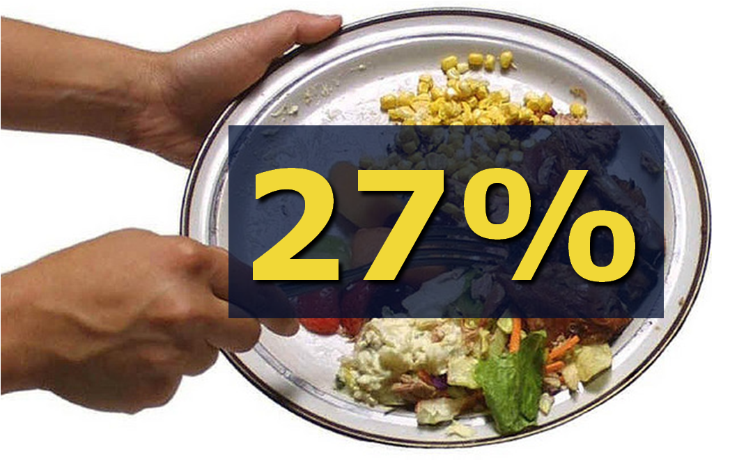How much environmental villain is the air traffic in relation to other    Wasting Food