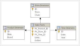 Data Warehouse Dimensional Modelling (Types of Schemas)