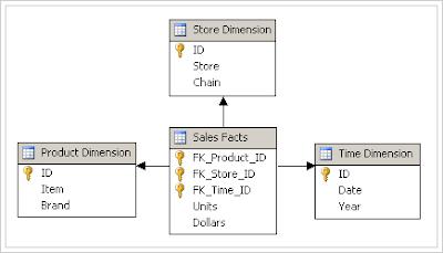 Programming Peacefully: Sample Apps: Spring data MongoDB ... |Schema Xsd Data Types