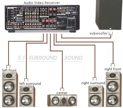detailed wiring diagram for surround sound system wiring diagram for surround sound system