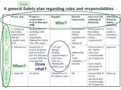EN 50126 / IEC 62278: The Safety Plan