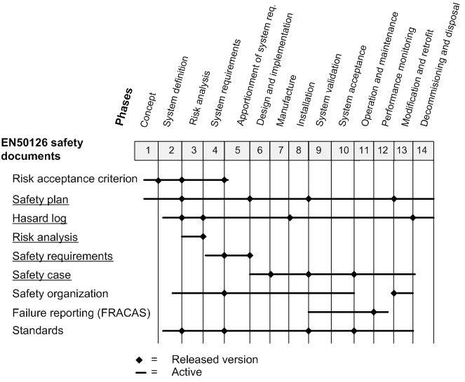 EN 50126 / IEC 62278: The key documents