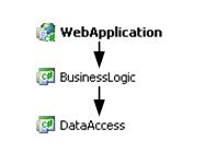 Mirosław Jedynak -  NET blog: Publishing Web Application with MsBuild