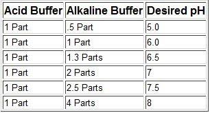 Diagram for Alkaline and Acid Buffer mix in freshwater aquarium