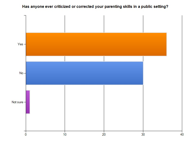 definitions of four parenting styles