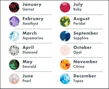 EIDAN: Birthstones and their meaning