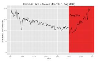 Recent developments in the drug war