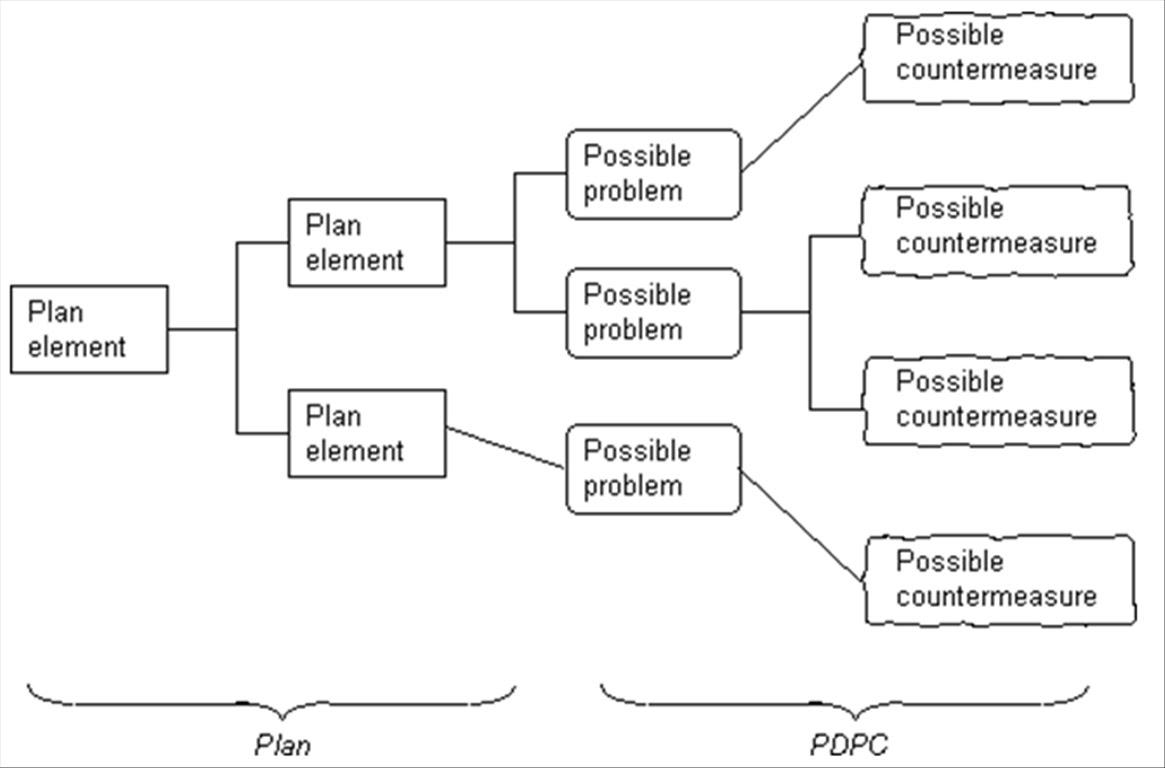 risk decision tree diagram jeep wrangler tj 2000 wiring quality info process programme chart pdpc