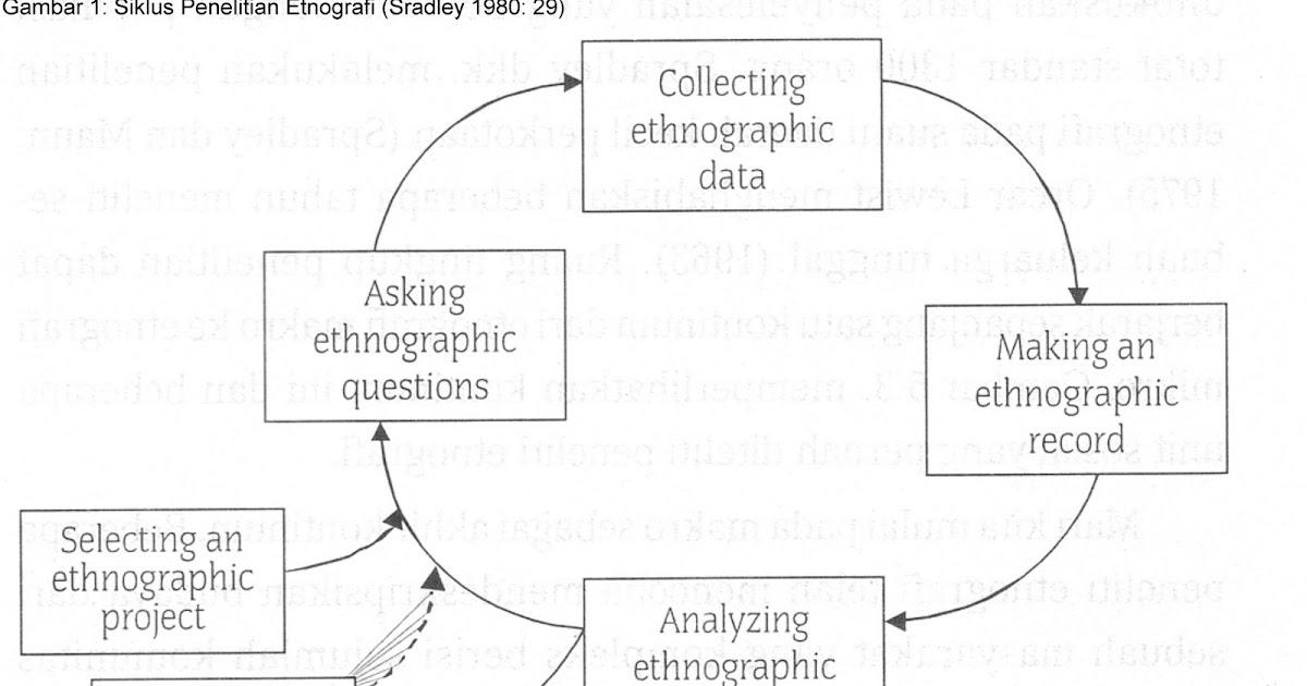 Applied Linguistics Research Methodology Penelitian Etnografi