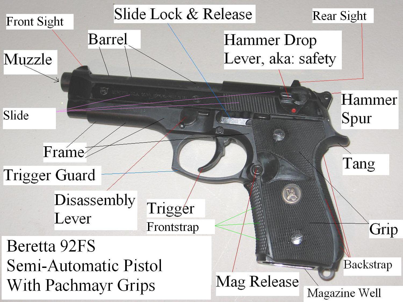 Generic Semi Auto Handgun Parts Diagram 2005 Nissan Pathfinder Trailer Wiring Handguns You 39re Still Writing Them Wrong Yeah