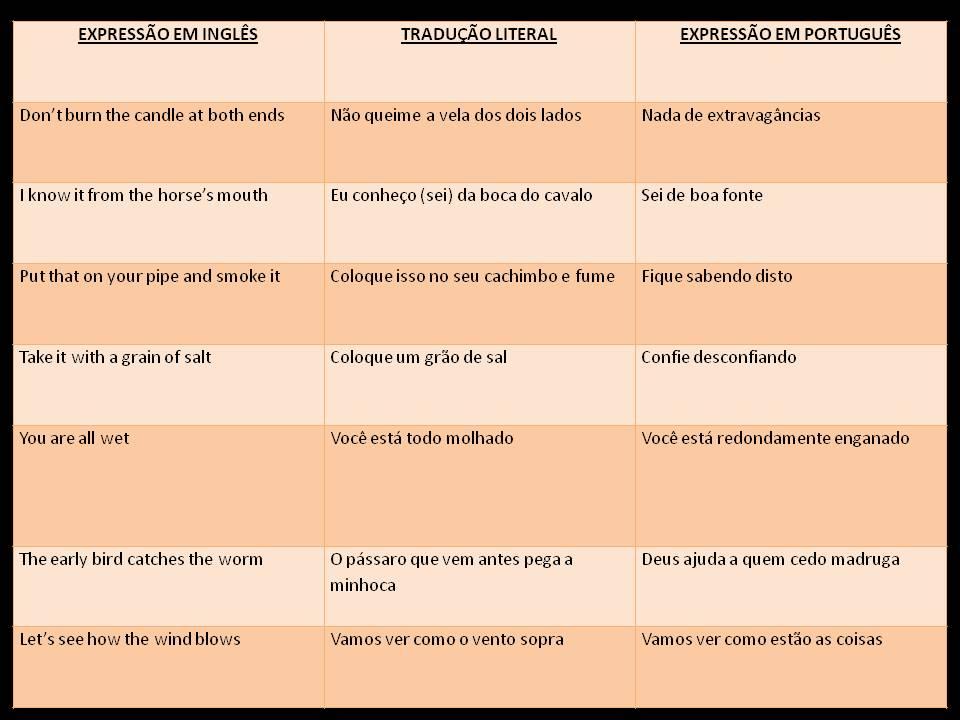 Escrever Frases Em Portugues E Traduzir Em Ingles