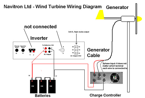 Wind Generator Ac Wiring Diagrams | #1 Wiring Diagram Source on