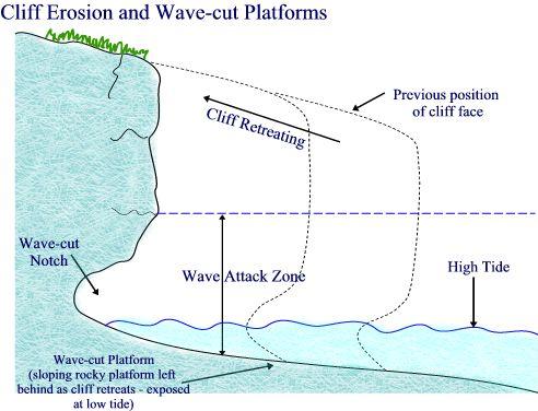 Geog Blog: IGCSE Coastal Processes Revision