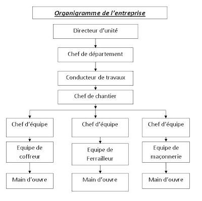 L'ORGANISATION DU CHANTIER