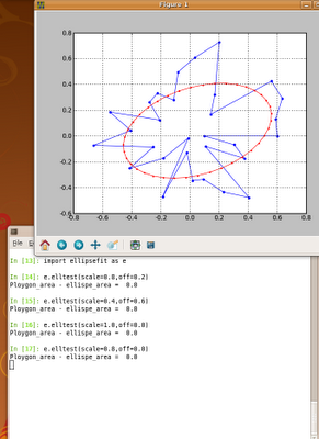 Short IT recipes: Python: Ellipse fitting