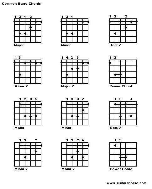 guitar chords am