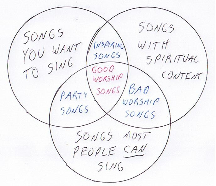 another something: more venn diagrams