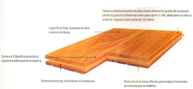 Suelos de tarima maciza barnizada.Tabla Janka de dureza de la madera .