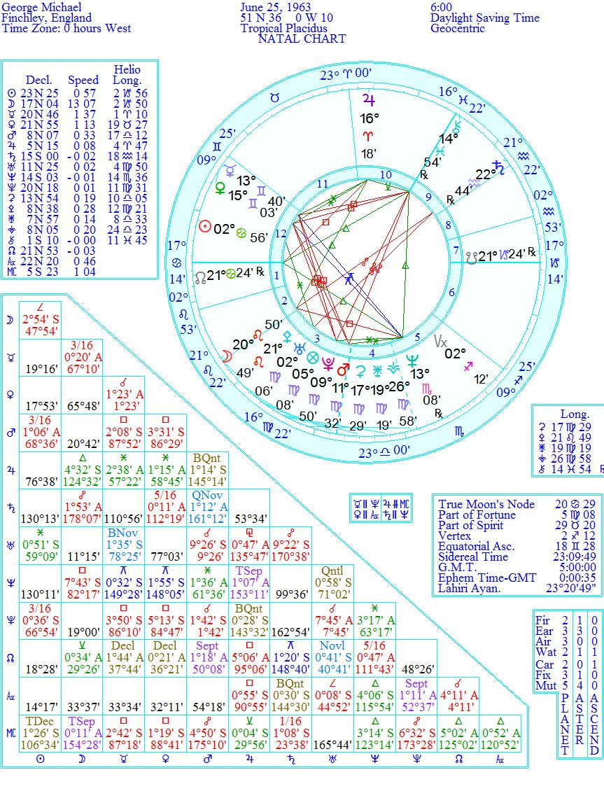 Astrology and everything else George Michael and his problems ...