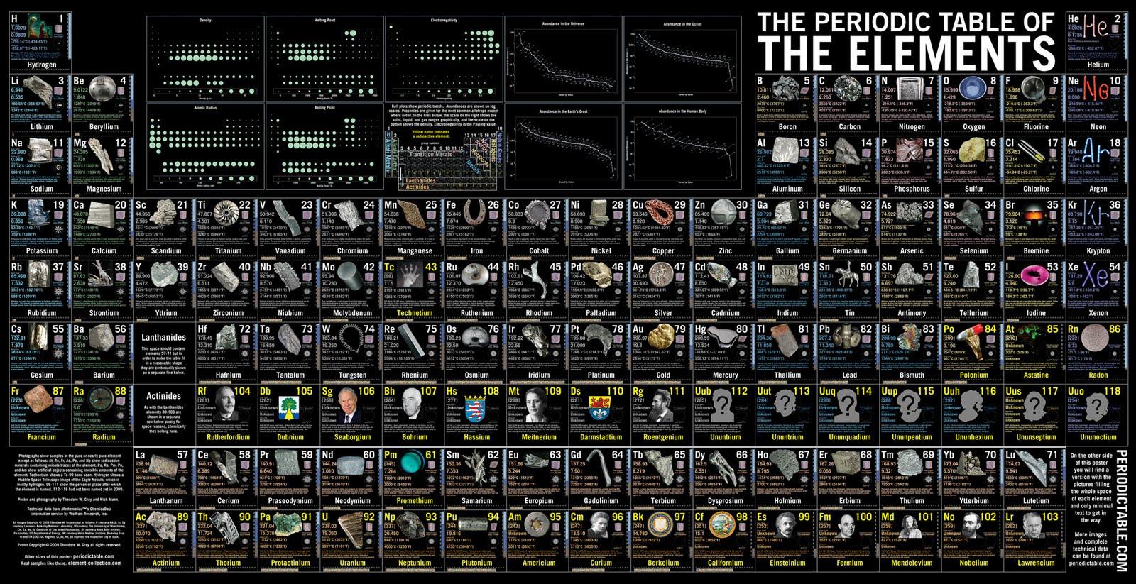 Cluster divulgacin cientfica vdeos sobre la tabla peridica de en la universidad de nottingham ha creado una pgina web donde podremos encontrar para ilustrar todas las clases experimentos y explicaciones urtaz Image collections