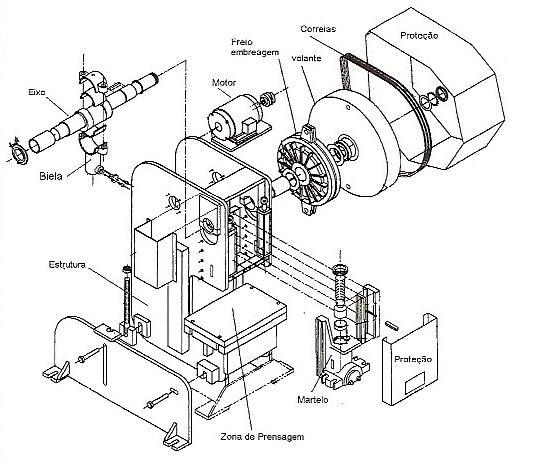 Proteção em Prensas e Similares: Prensas Mecânicas