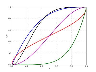 Fredrik Johansson: Hypergeometric 2F1, incomplete beta, exponential