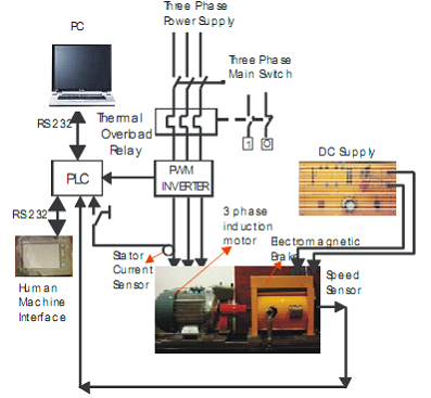 block diagram of Motor Using PLC
