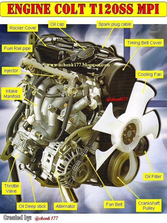 I Love Otomotif  Engine Mitsubishi Colt T120ss