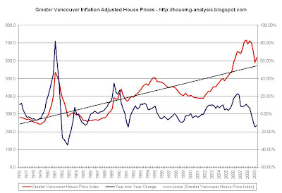 As promised  few days back   ve put together chart which shows quarterly greater vancouver benchmarked detached house prices from to present also housing analysis inflation adjusted price rh analysisspot
