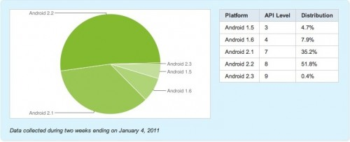 Android 2.2, is it a solution to fragmentation?