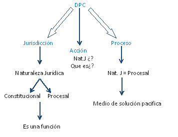 Derecho Procesal Civil en Línea: Apuntes de Clase