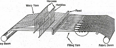 Weaving | Weaving Mechanism | Classification of Weaving
