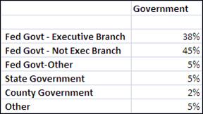 Second Government Cloud Computing Survey