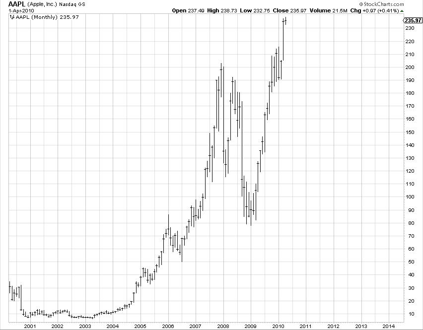 The Art of Contrarian Trading: Apple Bubble