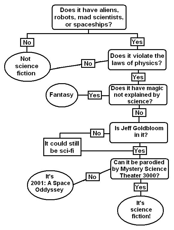 Science Fiction Flowchart